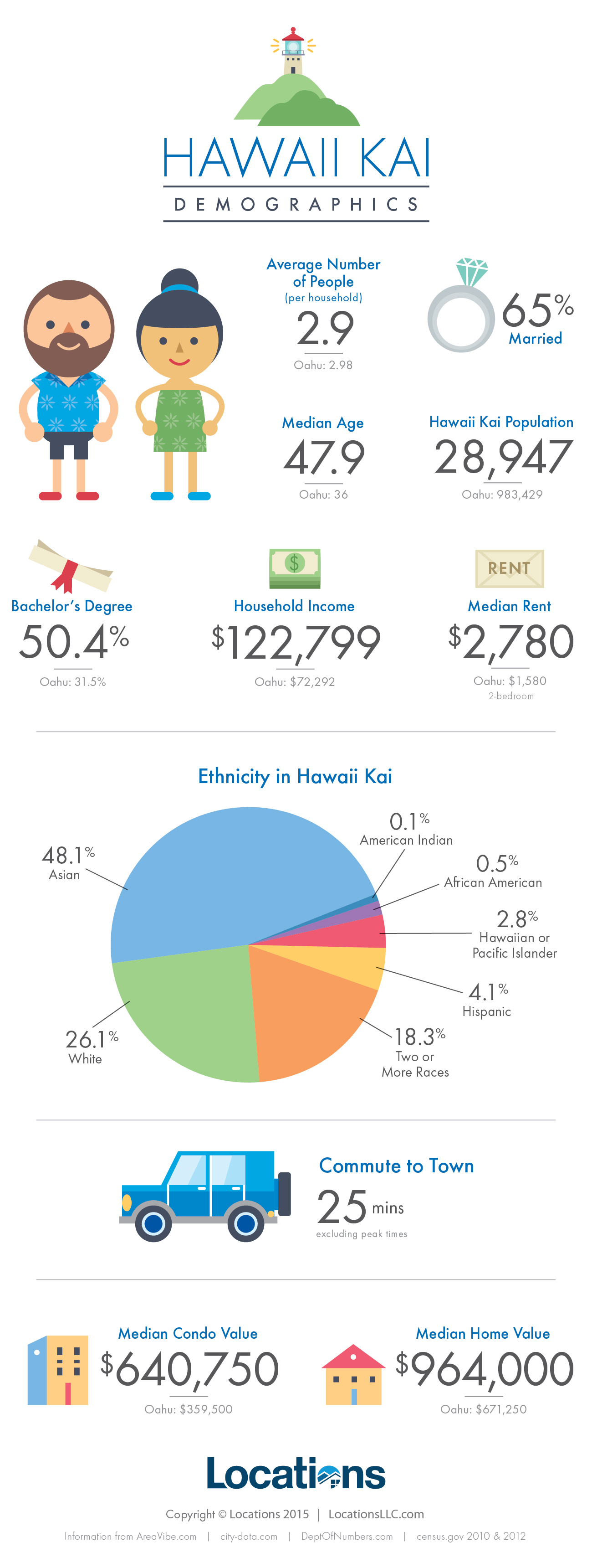 Hawaii Kai Real Estate Infographic